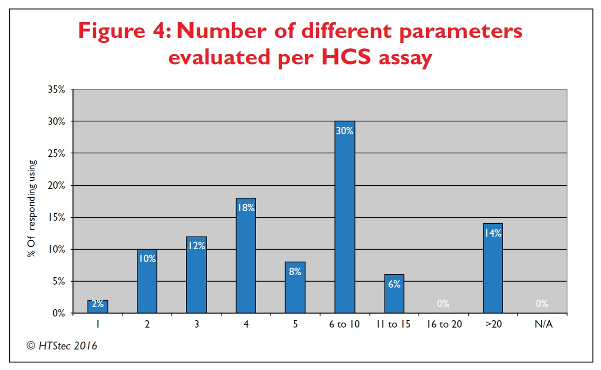Figure 4 Number of different parameters evaluated per high content screening assay