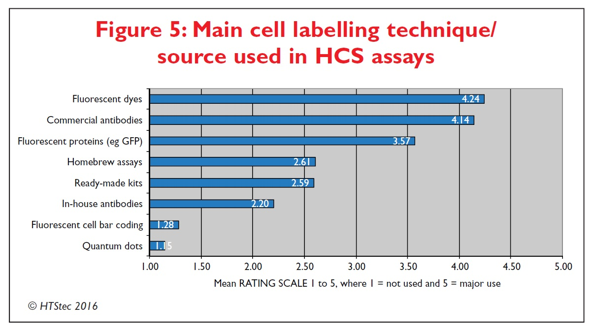 Figure 5 Main cell labelling technique/source used in high content screening assays