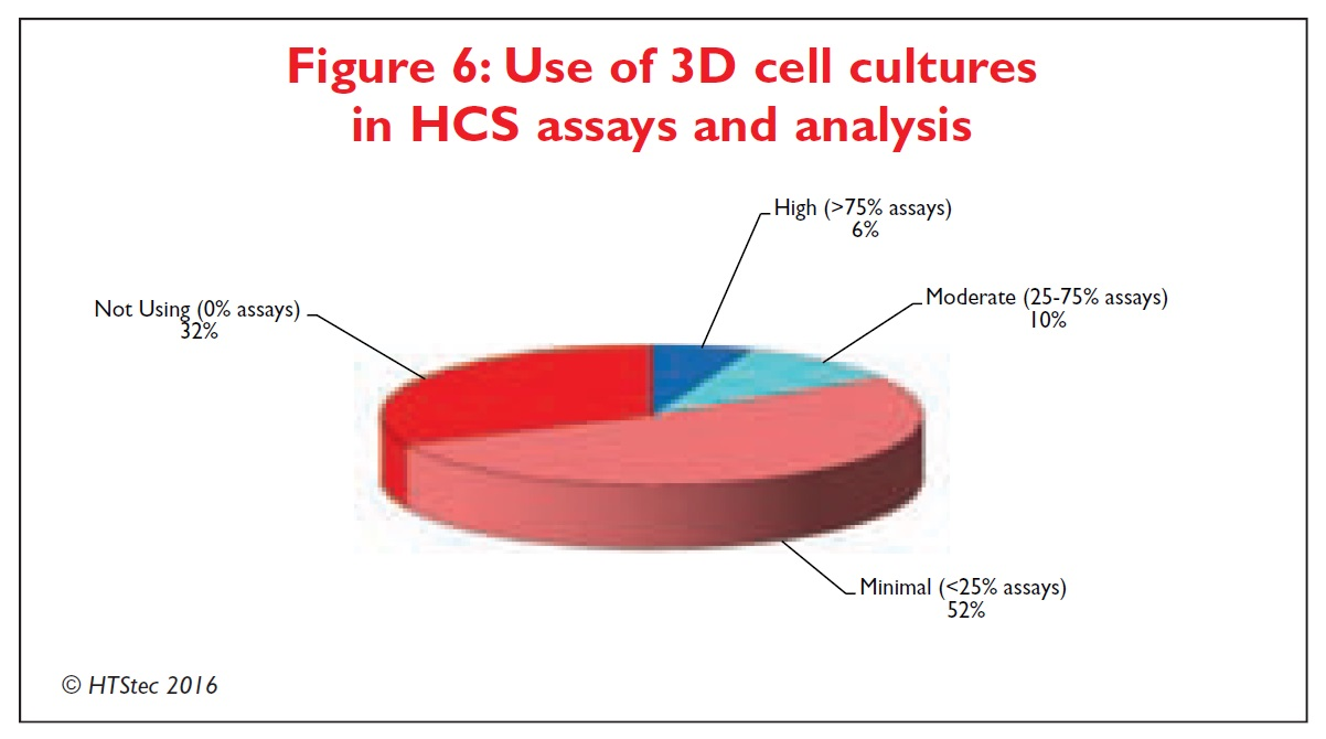 Figure 6 Use of 3D cell cultures in high content screening assays and analysis