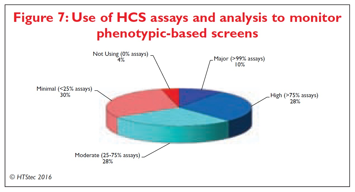 Figure 7 Use of high content screening assays and analysis to monitor phenotypic-based screens