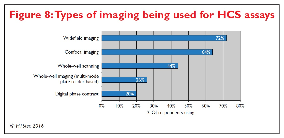 Figure 8 Types of imaging being used for high content screening assays