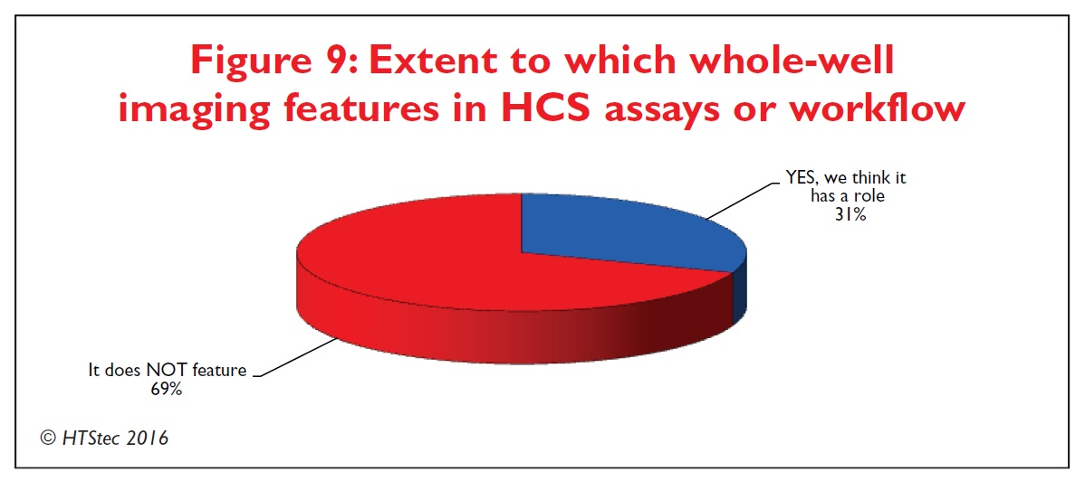 Figure 9 Extent to which whole-well imaging features in high content screening assays or workflow