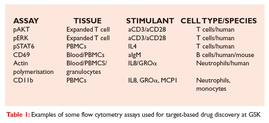 Table 1 Examples of some flow cytometry assays used for target-based drug discovery at GSK