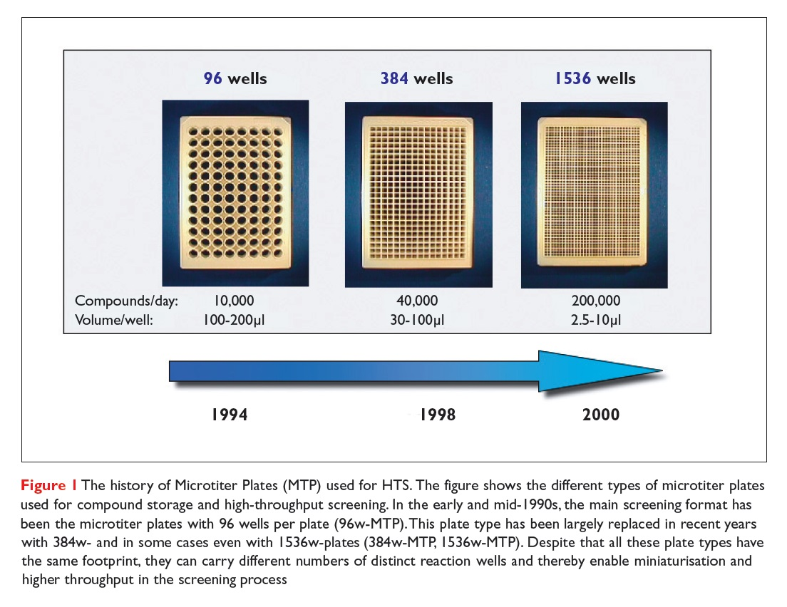 Figure 1 The history of Microtiter Plates (MTP) used for HTS