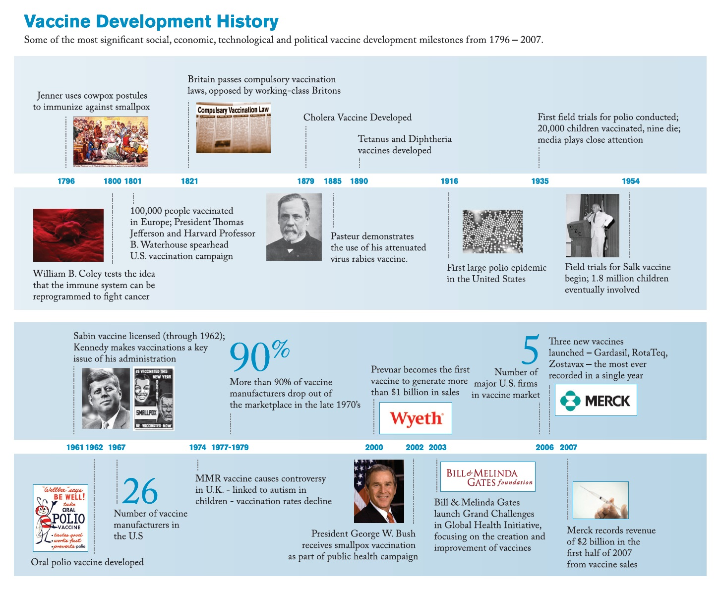 Figure 1 Vaccine development history, the most significant social, economic, technological and political vaccine development milestones from 1796-2007
