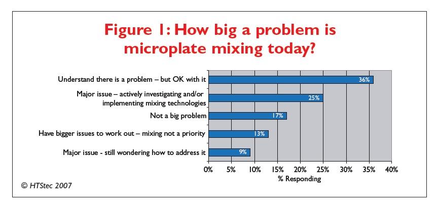 Figure 1 How big a problem is microplate mixing today?