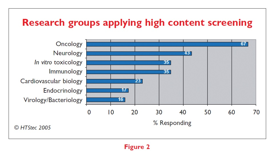 Figure 2 Research groups applying high content screening