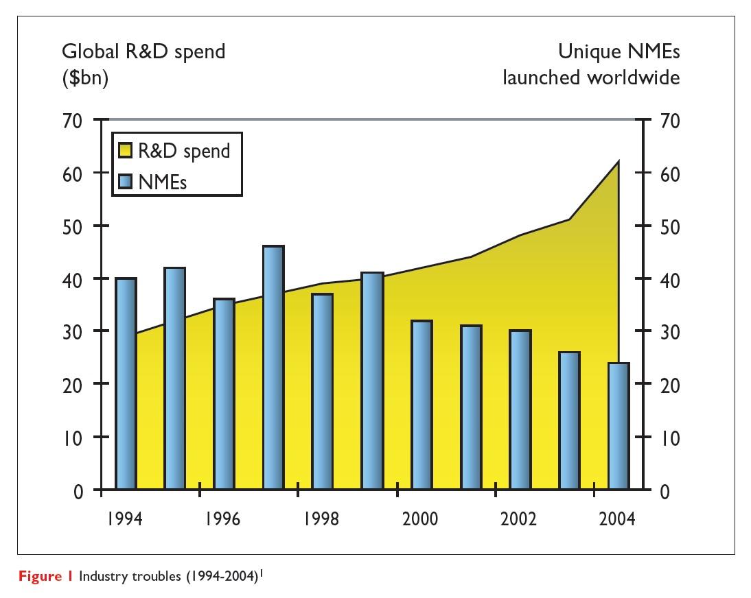 Figure 1 Industry troubles (1994-2004)