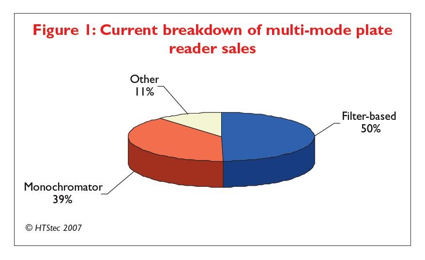Figure 1 Current breakdown of multi-mode plate reader sales