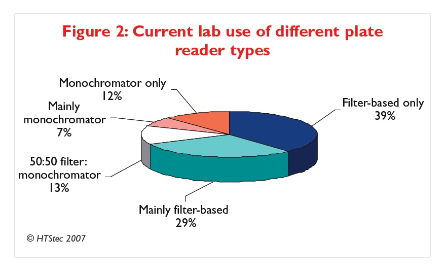Figure 2 Current lab use of different plate reader types