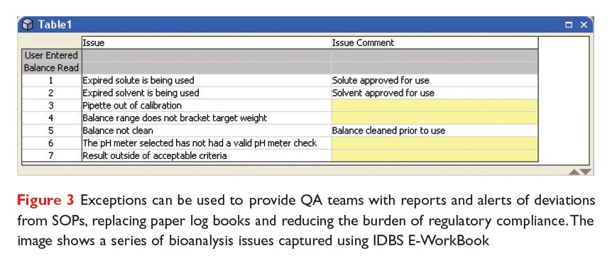 Figure 3 Exceptions can be used to provide QA teams with reports and alerts of deviations from SOPs