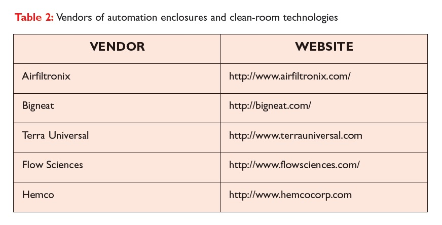 Table 2 Vendors of sutomation enclosures and clean-room technologies