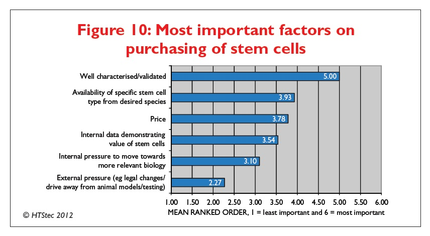 Figure 10 Most important factors on purchasing of stem cells