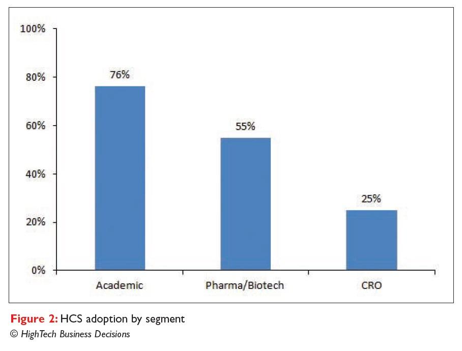 Figure 2 HCS adoption by segment