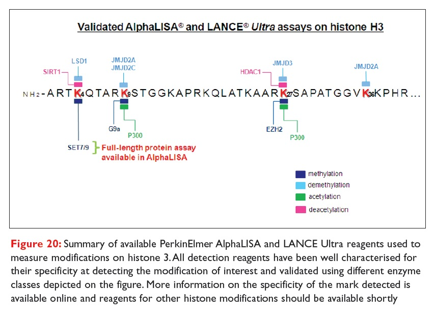 Figure 20 Summary of available PerkinElmer AlphaLISA and LANCE Ultra reagents used to measure modifications on histone 3