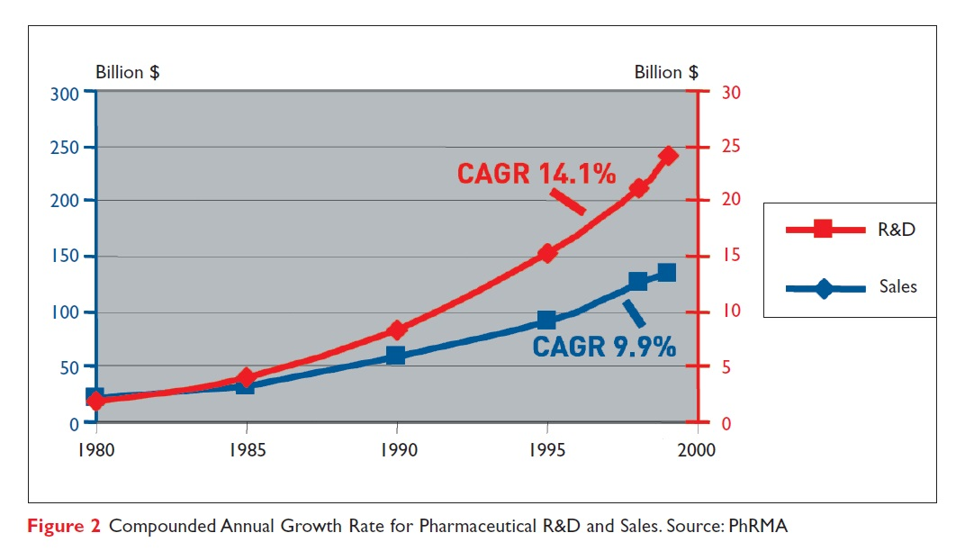 Figure 2 Compounded Annual Growth Rate for Pharmaceutical R&D and Sales