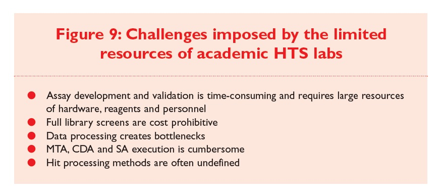 Figure 9 Challenges imposed by the limited resources of academic HTS labs