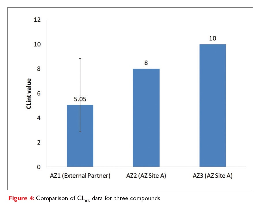 Figure 4 Comparison of CLint data for three compounds