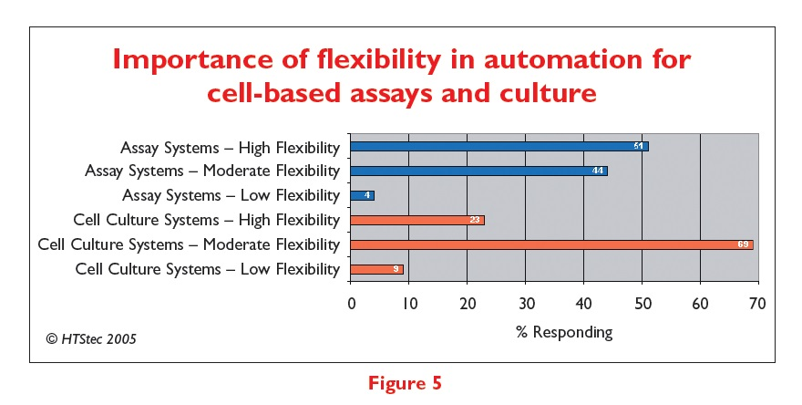 Figure 5 Importance of flexibility in automation for cell-based assays and culture