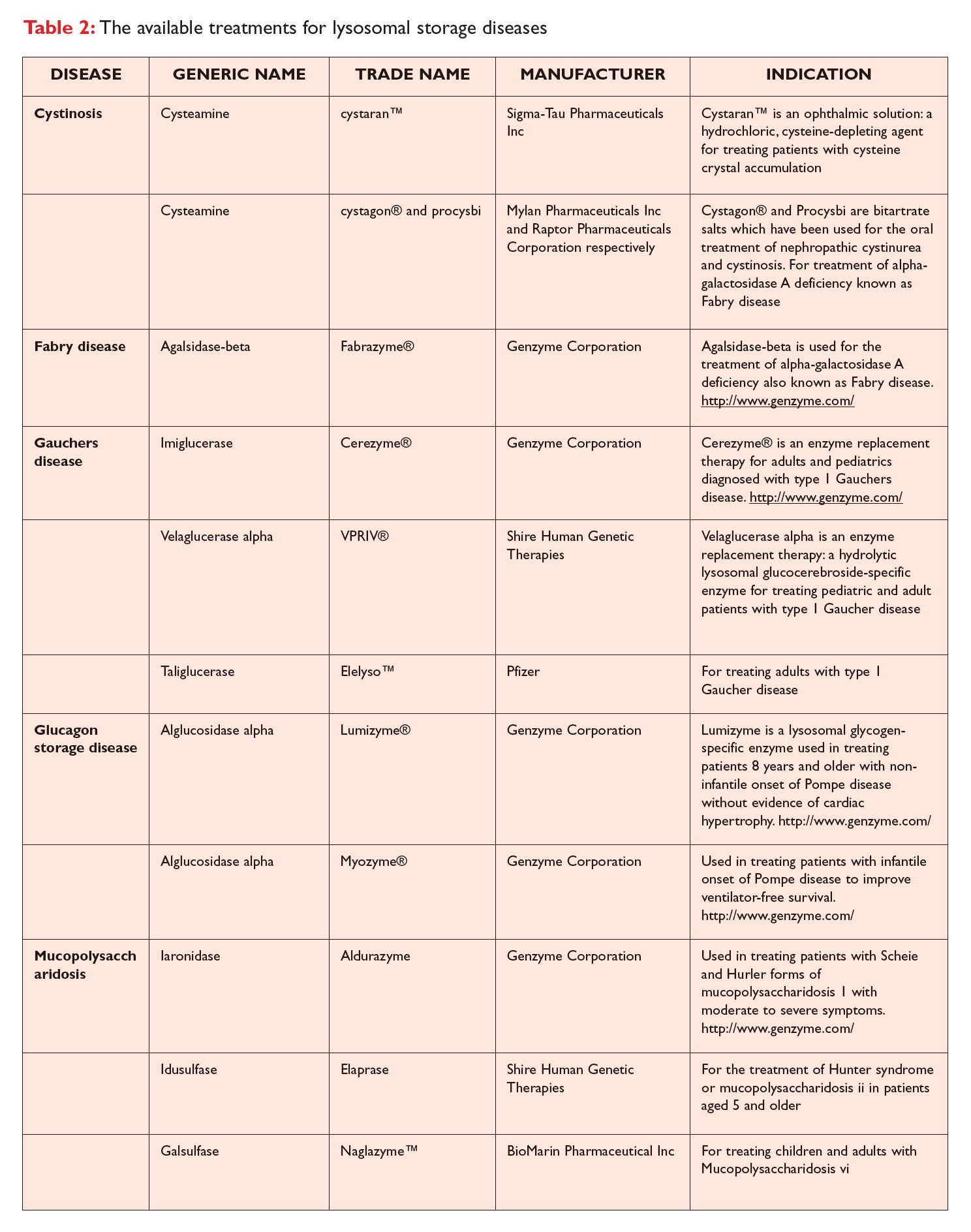 Table 2 The available treatments for lysosomal storage diseases