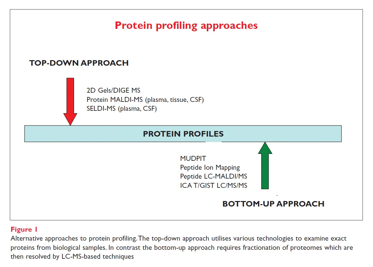 Figure 1 Protein profiling approaches