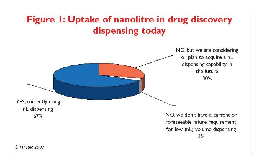 Figure 1 Uptake of nanolitre in drug discovery dispensing today
