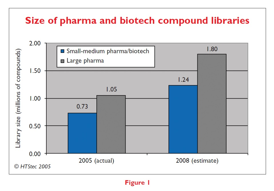 Figure 1 Size of pharma and biotech compound libraries