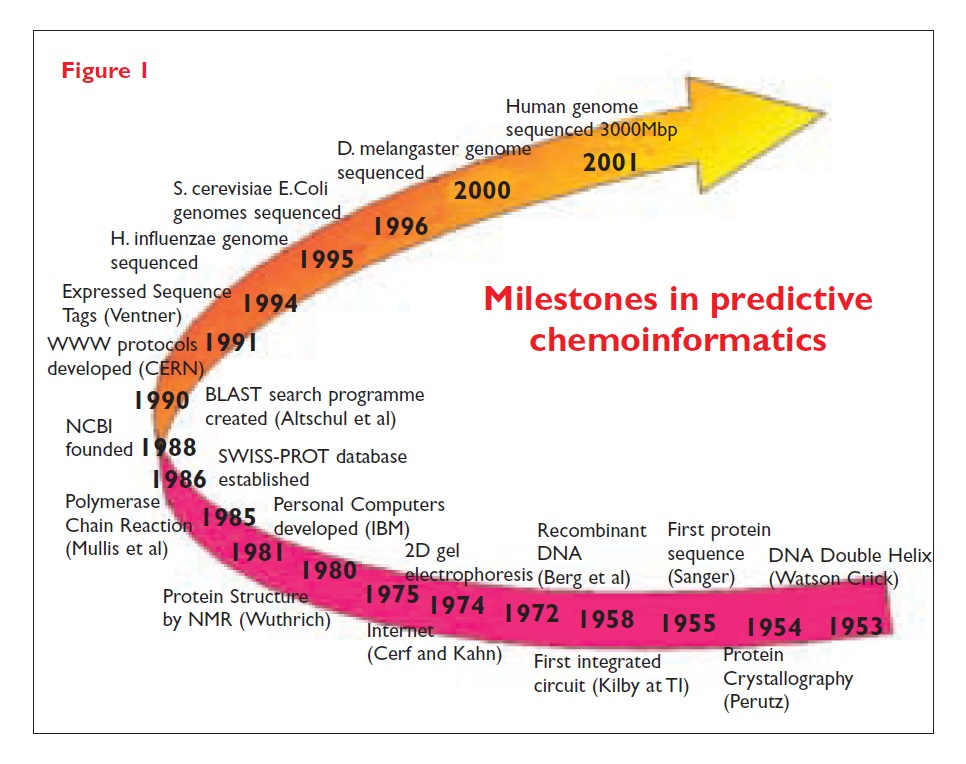 Figure 1 Milestones in predictive chemoinformatics