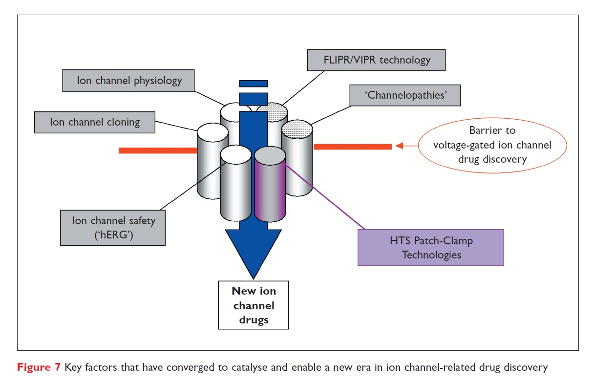 Figure 7 Key factors that have converged to catalyse and enable a new era in ion channel-related drug discovery