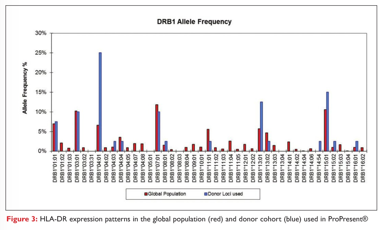 Figure 3 HLA-DR expression patterns in the global population and donor cohort used in ProPresent