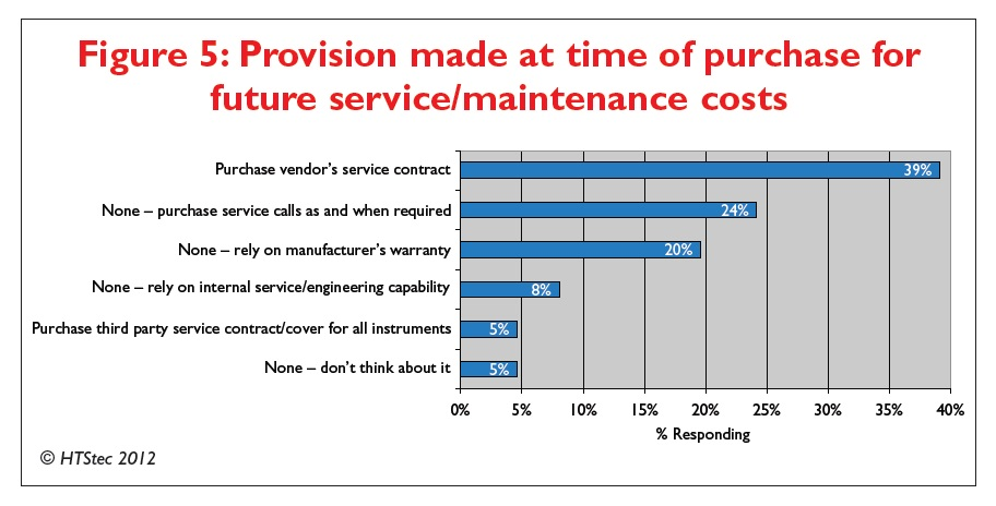 Figure 5 Provision made at time of purchase for future service/maintenance costs