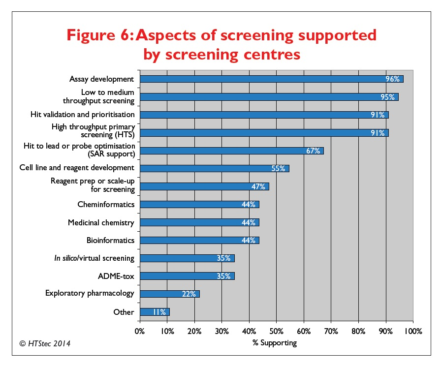 Figure 6 Aspects of screening supported by screening centres