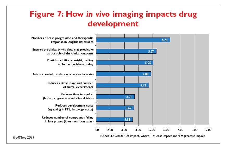 Figure 7 How in vivo imaging impacts drug development