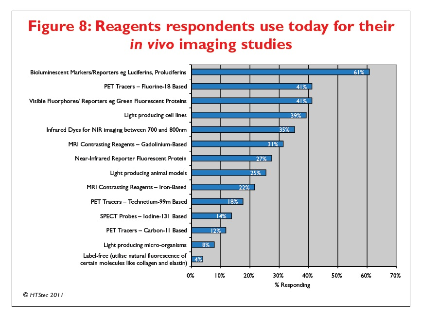Figure 8 Reagents respondents use today for their in vivo imaging studies