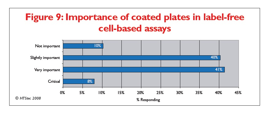 Figure 9 Importance of coated plates in label-free cell-based assays