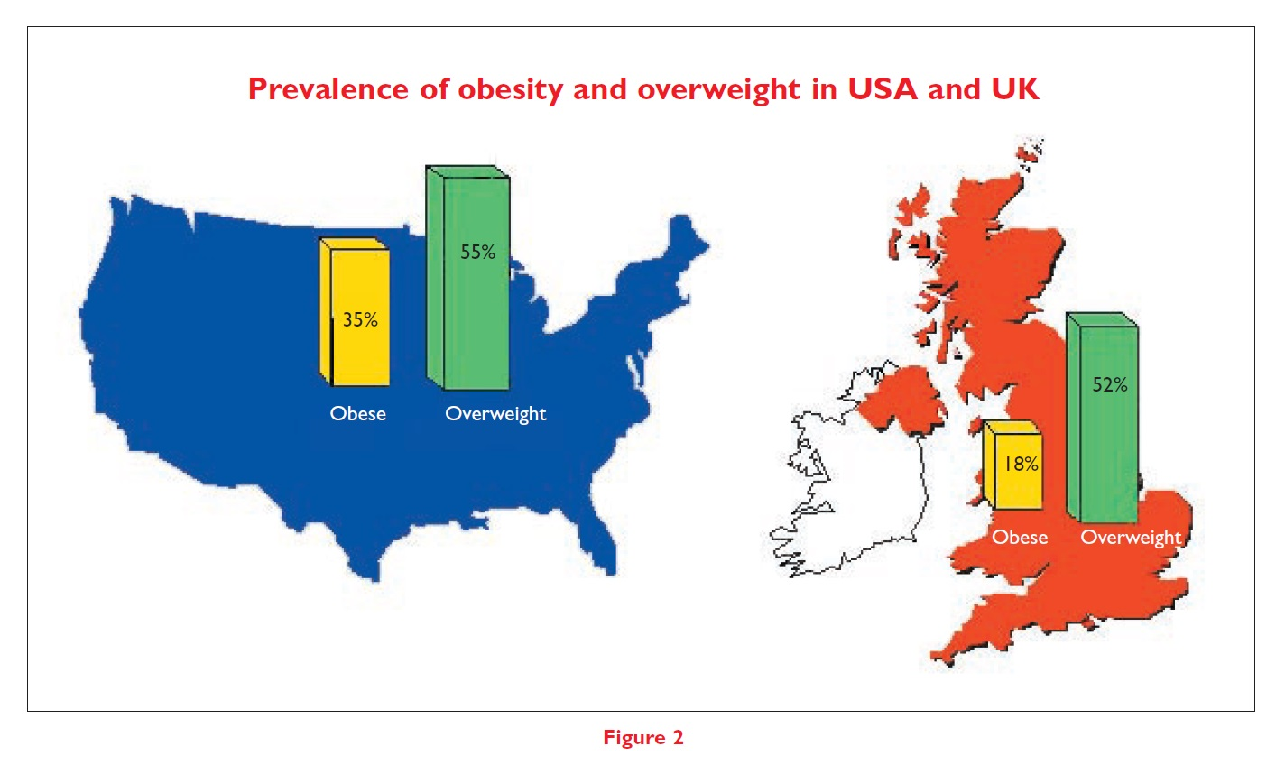 Figure 2 Prevalence of obesity and overweight in USA and UK