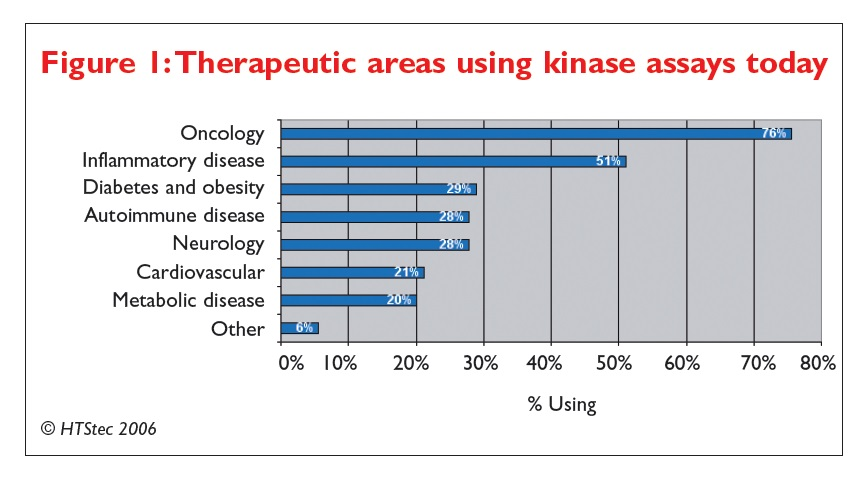 Figure 1 Therapeutic areas using kinase assays today
