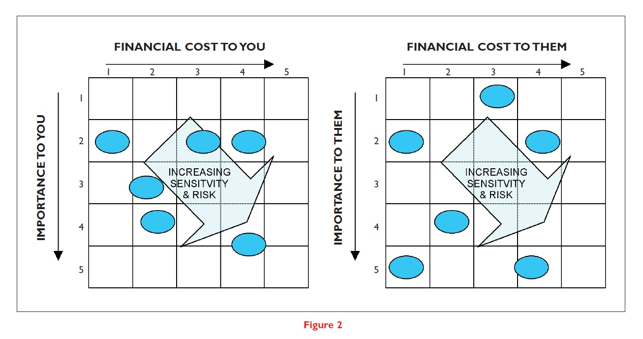 Figure 2 relationship between increasing sensitivity and risk