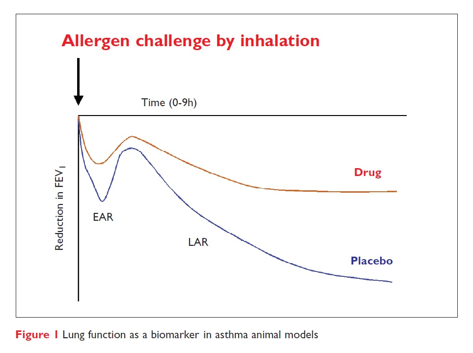 Figure 1 Lung function as a biomarker in asthma animal models