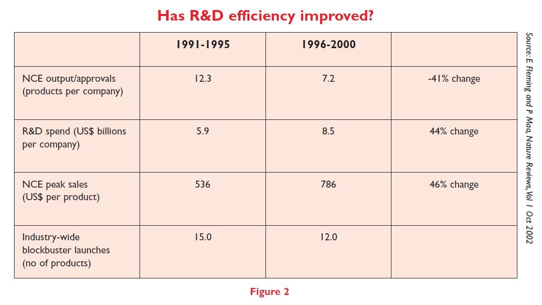 Figure 2 Has R&D efficiency improved?