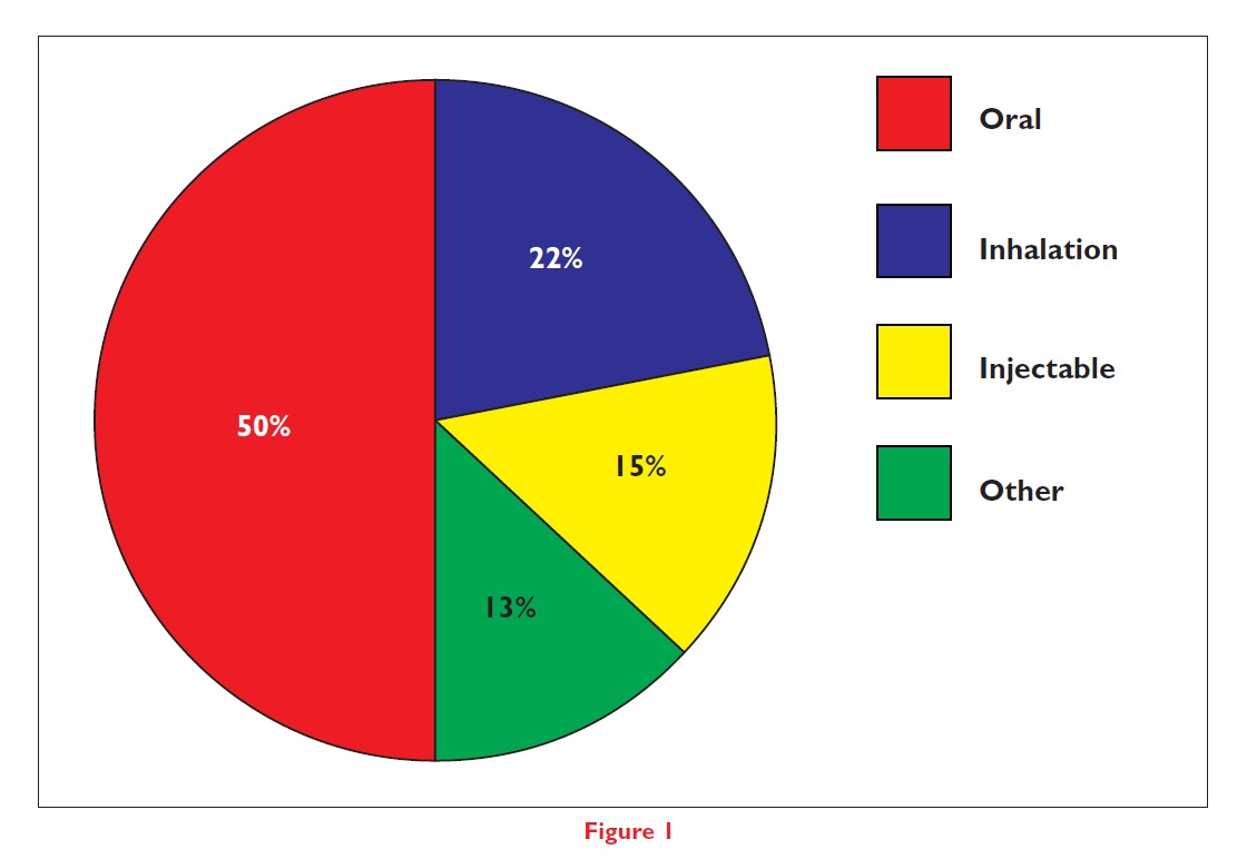 Figure 1 Oral, inhalation, injectable, and other pie chart