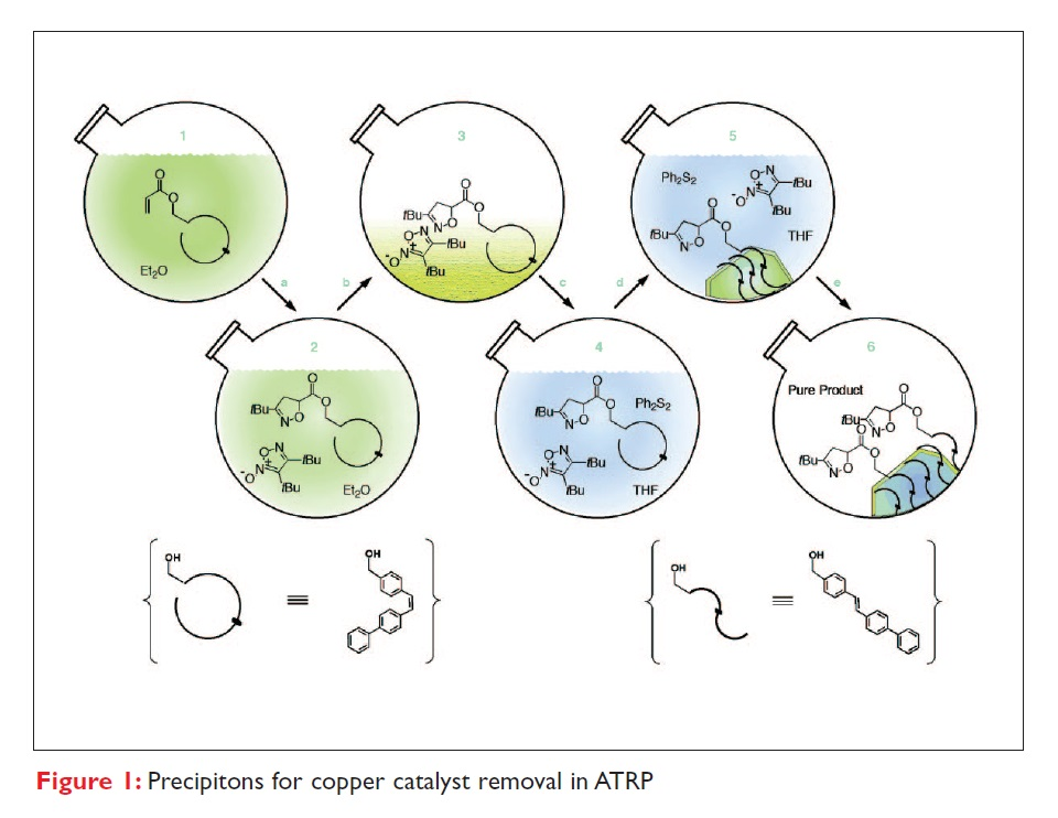 Figure 1 Precipitons for copper catalyst removal in ATRP