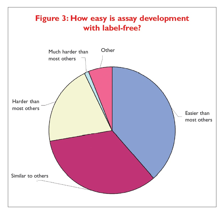 Figure 3 How easy is assay development with label-free?