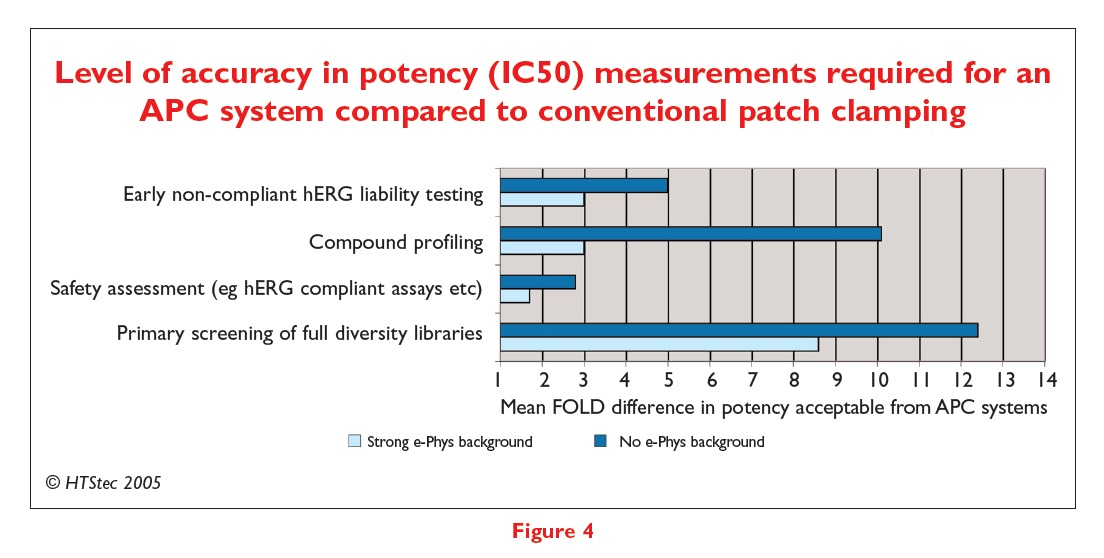 Figure 4 Level of accuracy in potency (IC50) measurements required for an APC system compared to conventional patch clamping