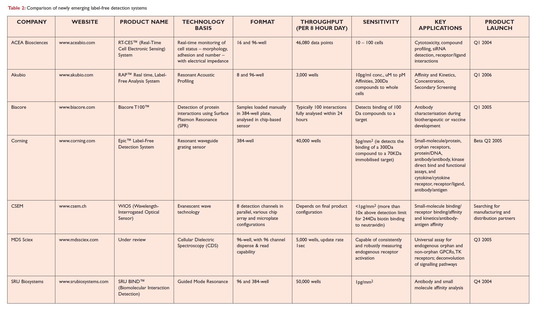 Table 2 Comparison of newly emerging label-free detection systems