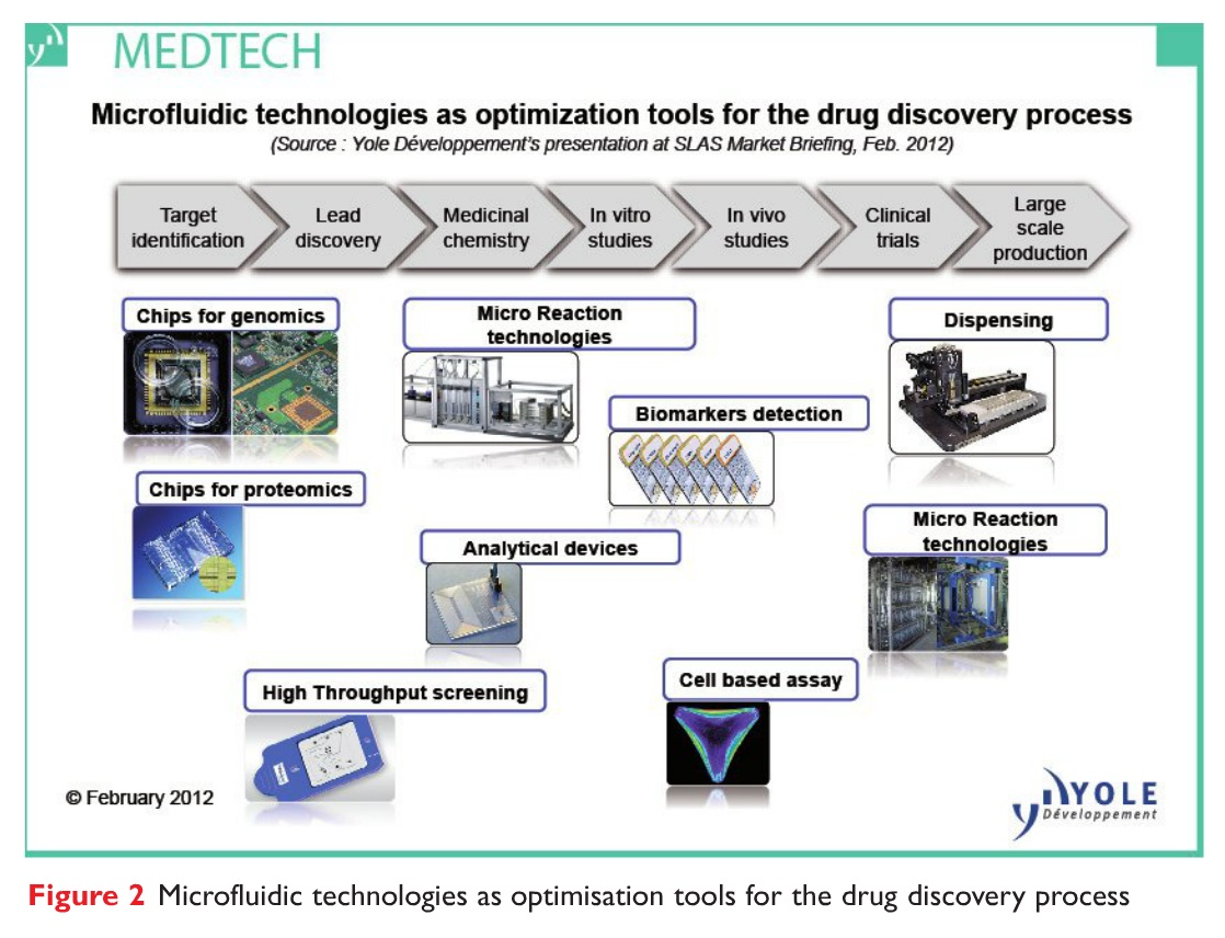 Figure 2 Microfluidic technologies as optimisation tools for the drug discovery process