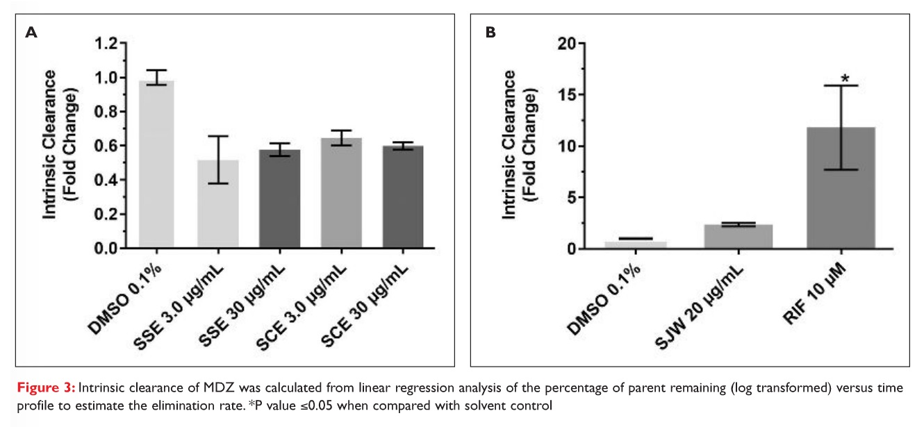 Figure 3 Intrinsic clearance of MDZ was calculated from linear regression analysis of the percentage of parent remaining versus time profile