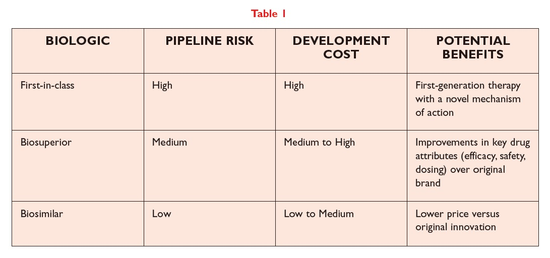 Table 1 Table showing biologic, pipeline risk, development cost, and potential benefits