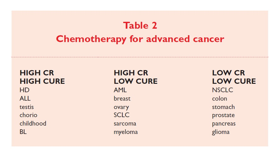 Table 2 Chemotherapy for advanced cancer