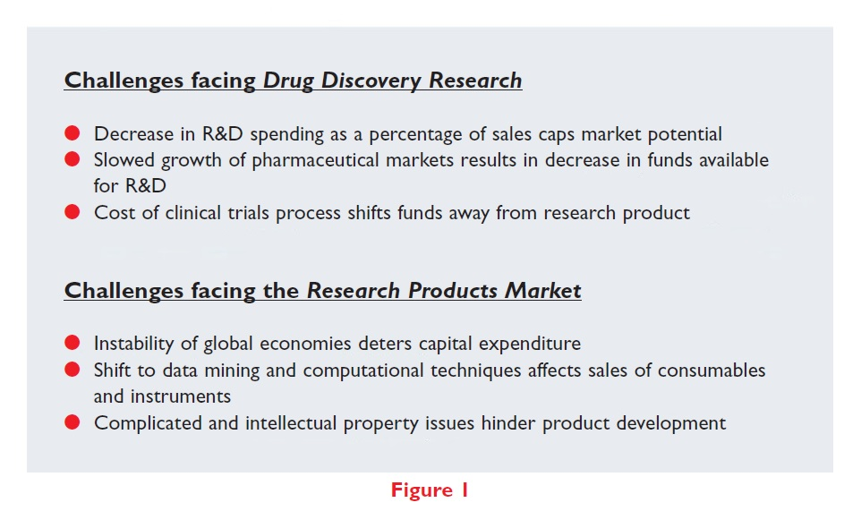 Figure 1 Challenges facing drug discovery research, and the research products market